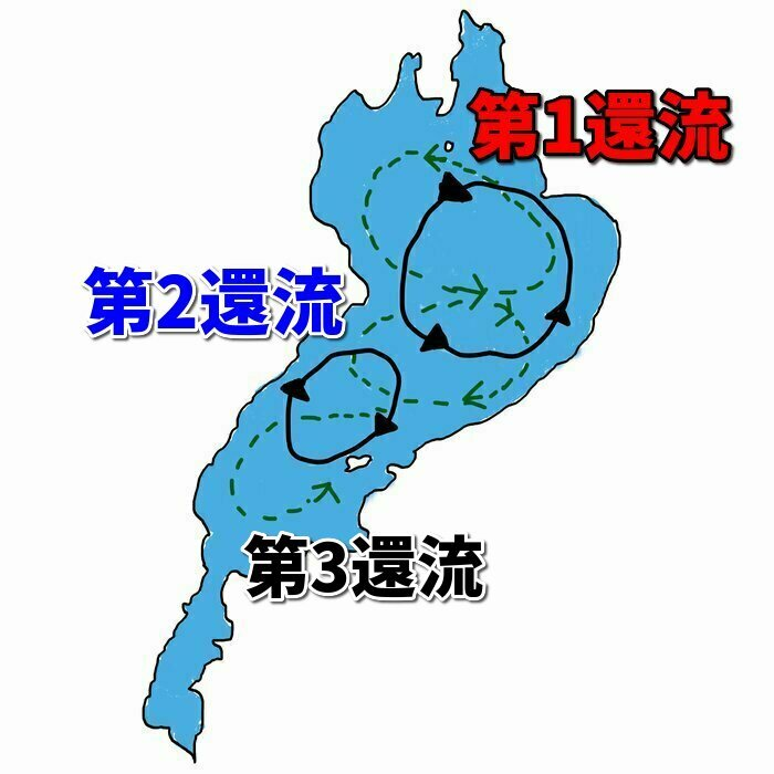 琵琶湖の湖流・還流